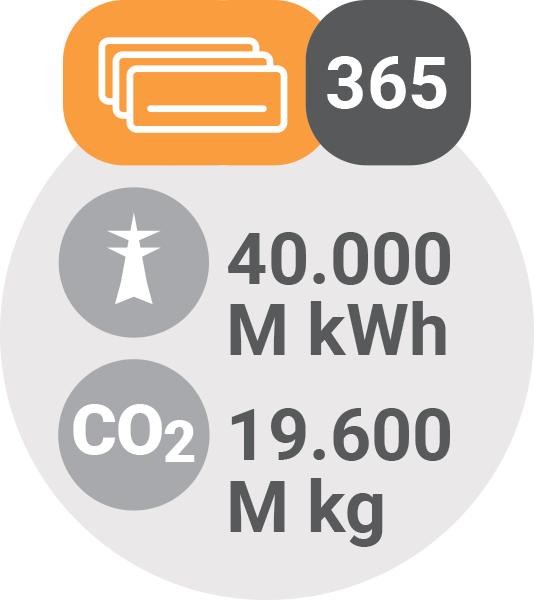Vpliv klim na okolje - 100M klim = 40000M kWh / PorabimanjINFO