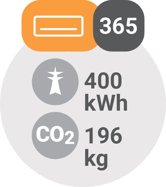 Vpliv klim na okolje - 1 klima = 400 kWh / PorabimanjINFO