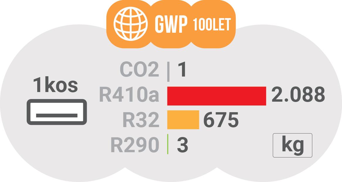 Vpliv klimatskih naprav na okolje - GWP za obdobje 100 let / PorabimanjINFO