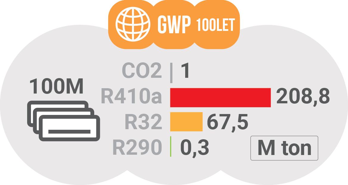 Vpliv 100M klim na okolje - potencial globalnega segrevanja / PorabimanjINFO