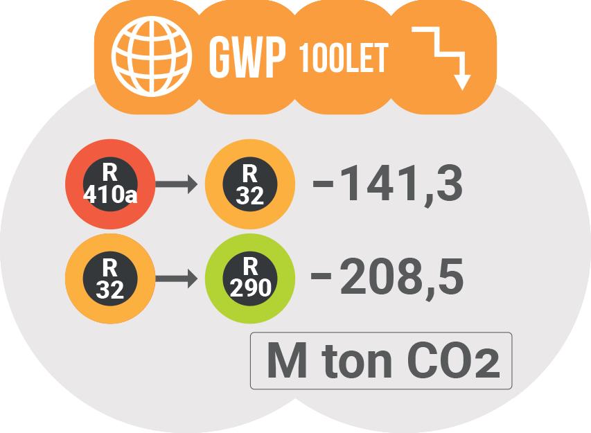 Vpliv klim na okolje - Zmanjšanje potenciala globalnega segrevanja / PorabimanjINFO