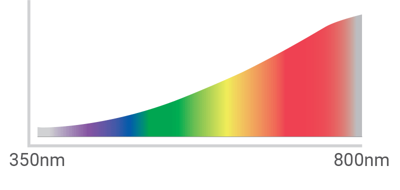 indeks prikaza barv (CRI) / PorabimanjINFO / Ilustracija: Branko Baćović