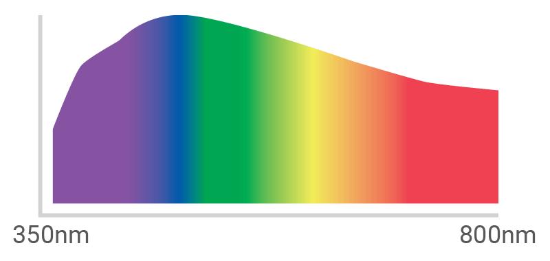 Temperatura barve - Opoldanska sončna svetloba / PorabimanjINFO / Ilustracija: Branko Baćović