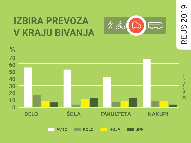 Izbira prevoza pri Slovencih / Porabimanj INFO / Ilustracija: Branko Baćović